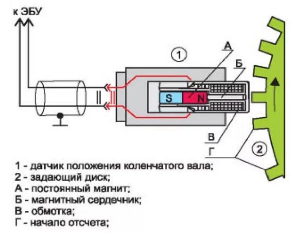 Принципиальная схема прибора синхронизации